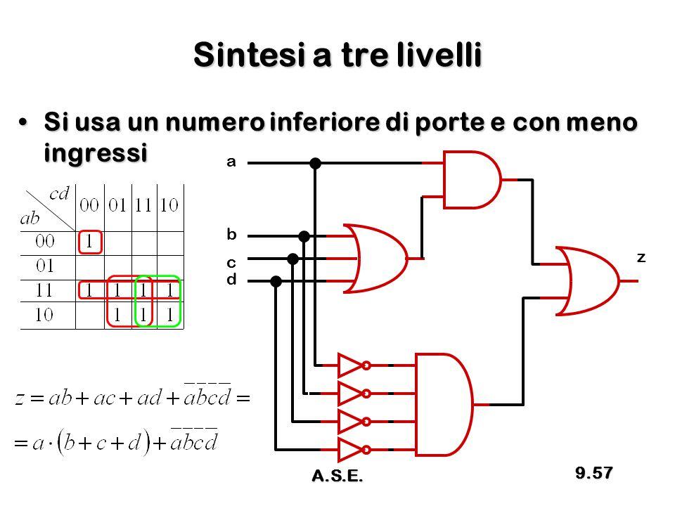 Sintesi a tre livelli Si usa un numero inferiore di porte e con meno ingressi a b z c d A.S.E.