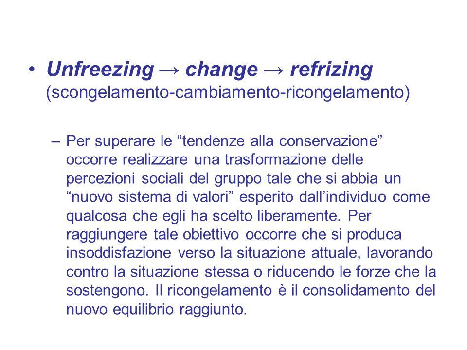 Unfreezing → change → refrizing (scongelamento-cambiamento-ricongelamento)