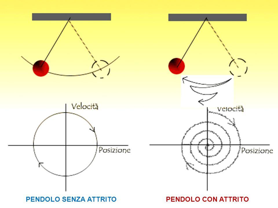 PENDOLO SENZA ATTRITO PENDOLO CON ATTRITO