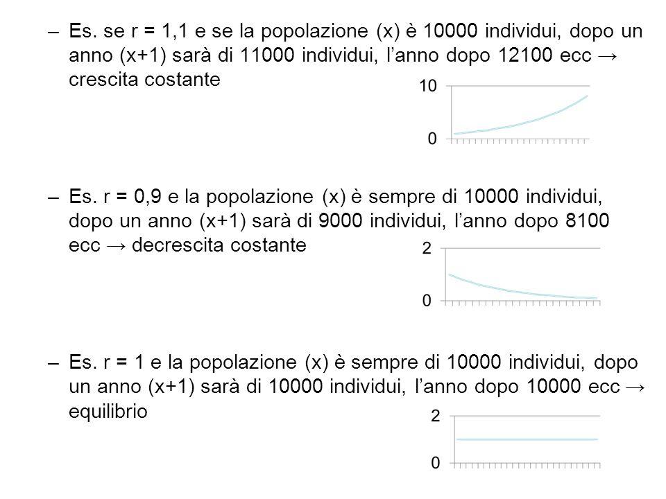 Es. se r = 1,1 e se la popolazione (x) è 10000 individui, dopo un anno (x+1) sarà di 11000 individui, l'anno dopo 12100 ecc → crescita costante