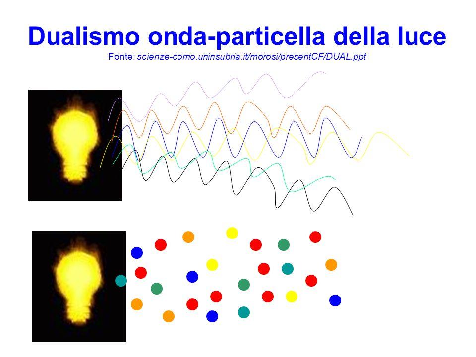 Dualismo onda-particella della luce Fonte: scienze-como. uninsubria