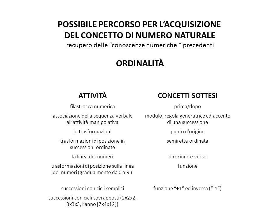 POSSIBILE PERCORSO PER L'ACQUISIZIONE DEL CONCETTO DI NUMERO NATURALE