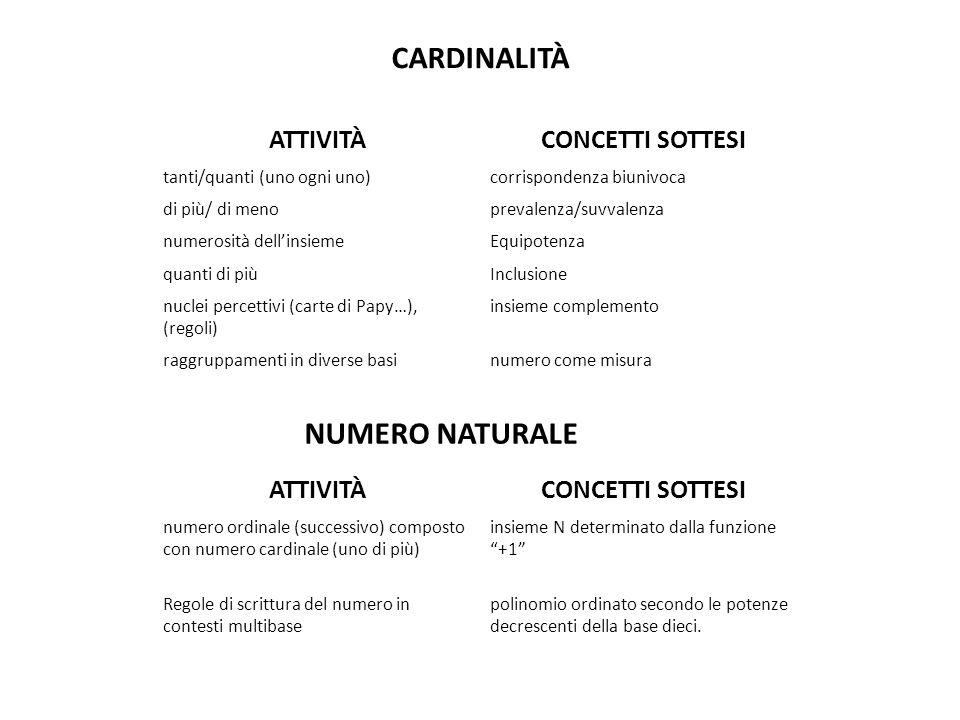 CARDINALITÀ ATTIVITÀ CONCETTI SOTTESI NUMERO NATURALE ATTIVITÀ