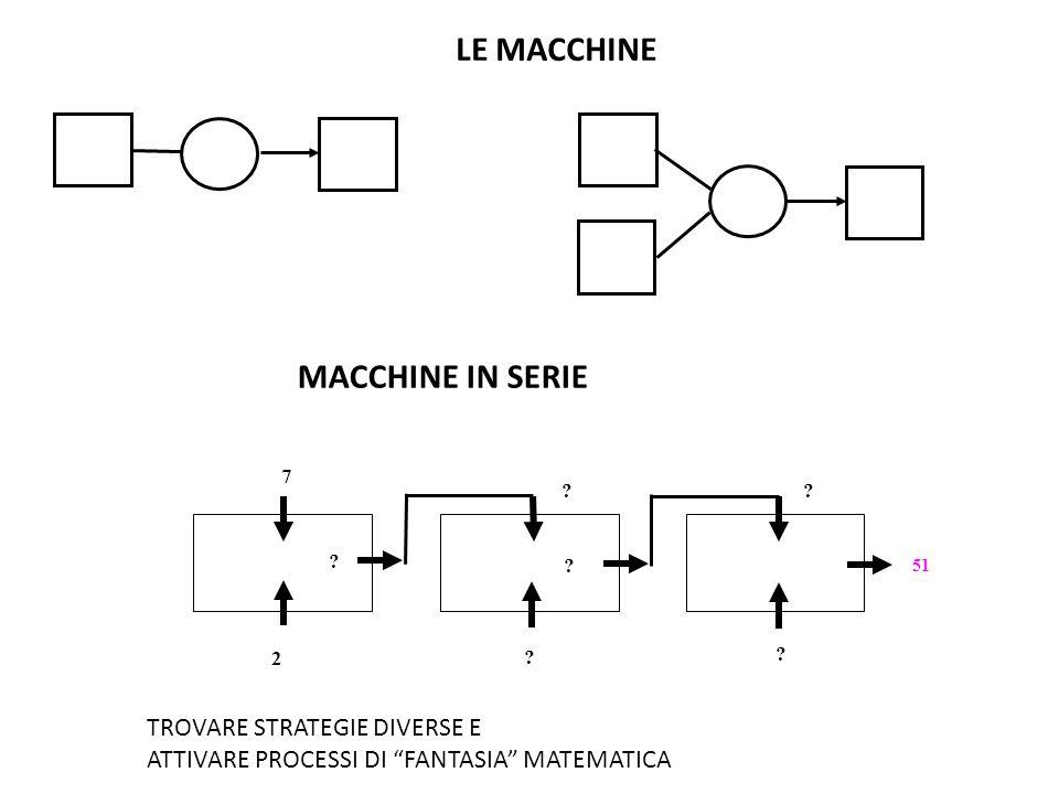 LE MACCHINE MACCHINE IN SERIE TROVARE STRATEGIE DIVERSE E