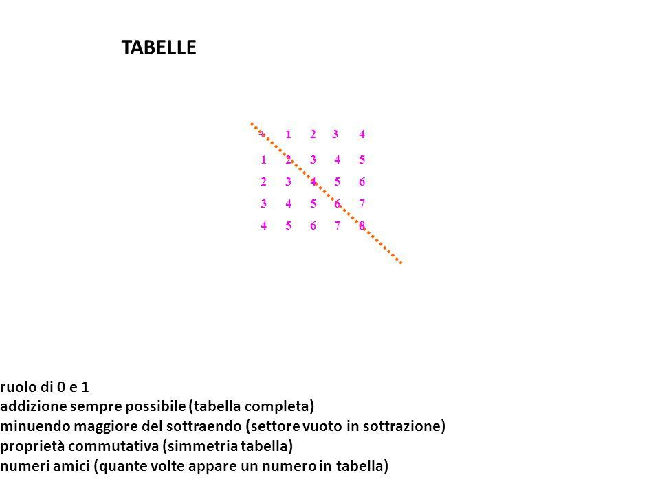 TABELLE ruolo di 0 e 1 addizione sempre possibile (tabella completa)