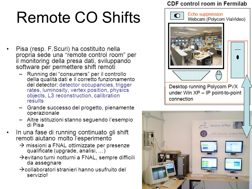 Remote CO Shifts