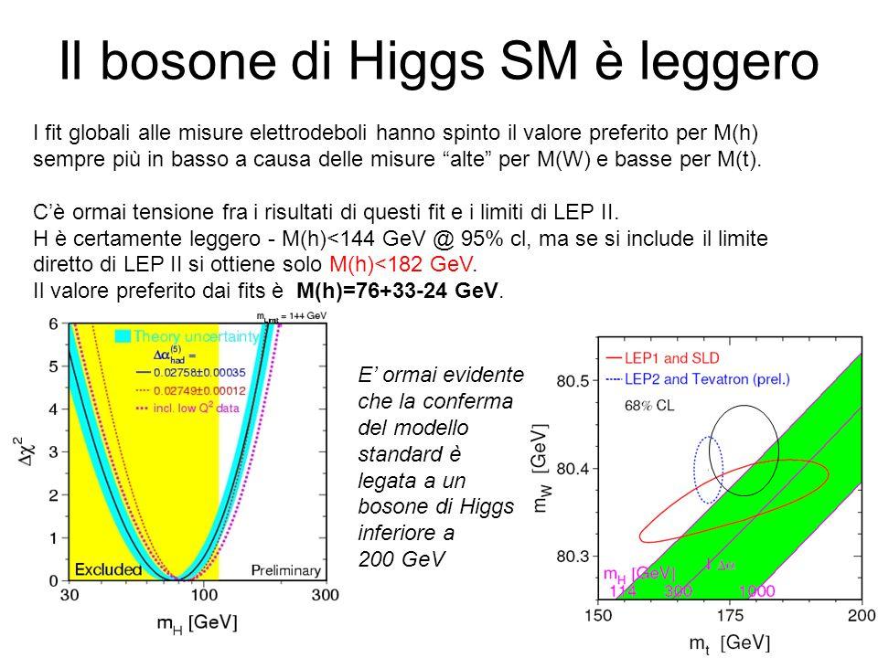 Il bosone di Higgs SM è leggero