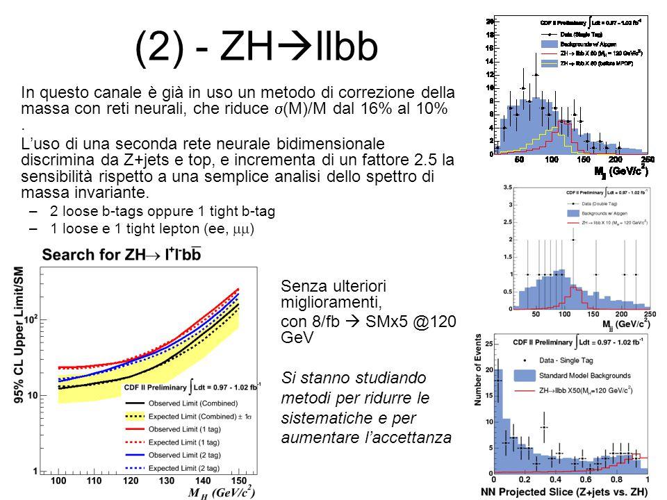 (2) - ZHllbb In questo canale è già in uso un metodo di correzione della massa con reti neurali, che riduce s(M)/M dal 16% al 10% .