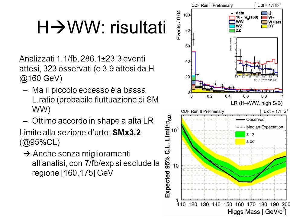 HWW: risultati Analizzati 1.1/fb, 286.1±23.3 eventi attesi, 323 osservati (e 3.9 attesi da H @160 GeV)