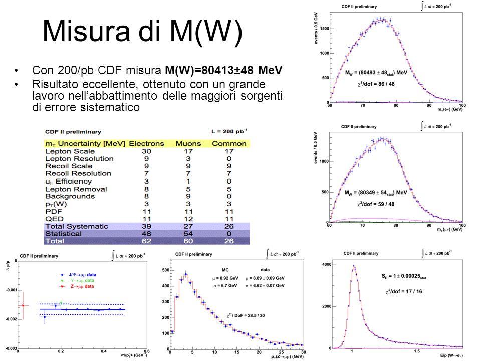 Misura di M(W) Con 200/pb CDF misura M(W)=80413±48 MeV