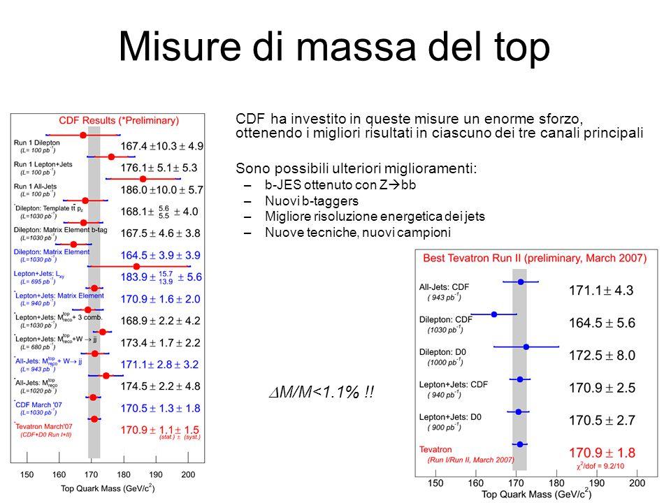 Misure di massa del top DM/M<1.1% !!