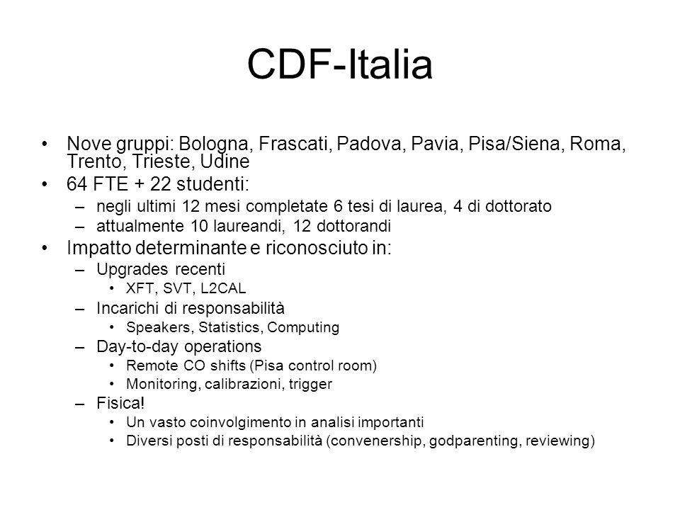 CDF-Italia Nove gruppi: Bologna, Frascati, Padova, Pavia, Pisa/Siena, Roma, Trento, Trieste, Udine.