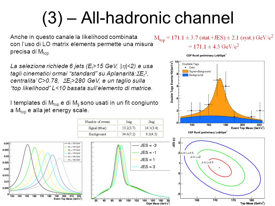 (3) – All-hadronic channel