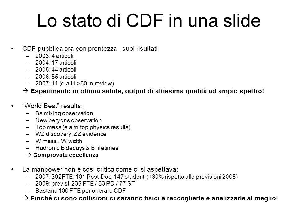 Lo stato di CDF in una slide