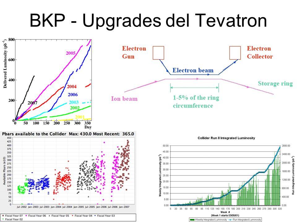 BKP - Upgrades del Tevatron