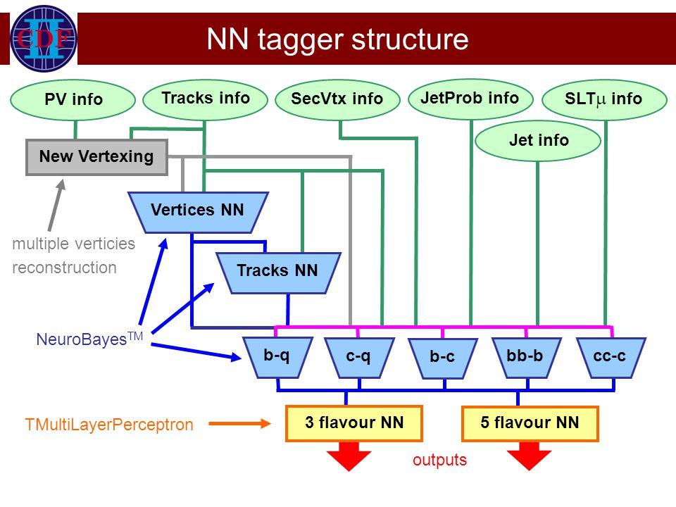 NN tagger structure Tracks info PV info SecVtx info JetProb info