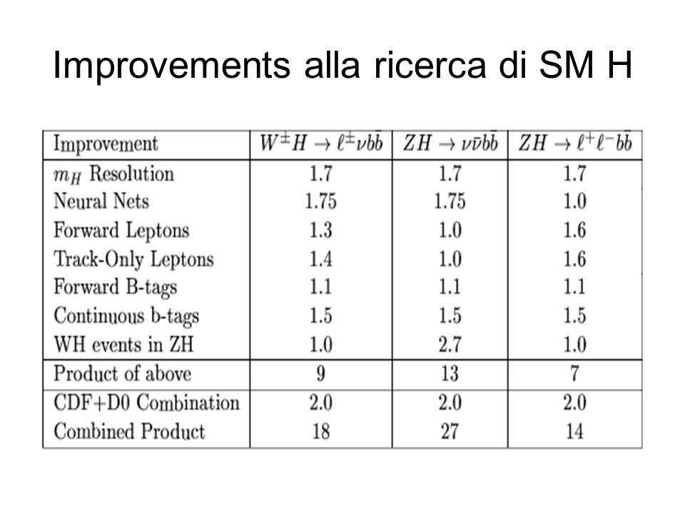 Improvements alla ricerca di SM H