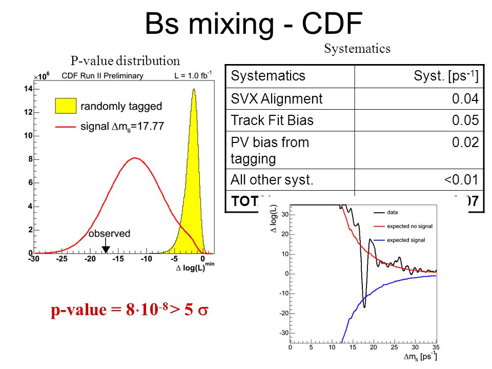 Bs mixing - CDF p-value = 810-8 > 5 s Systematics