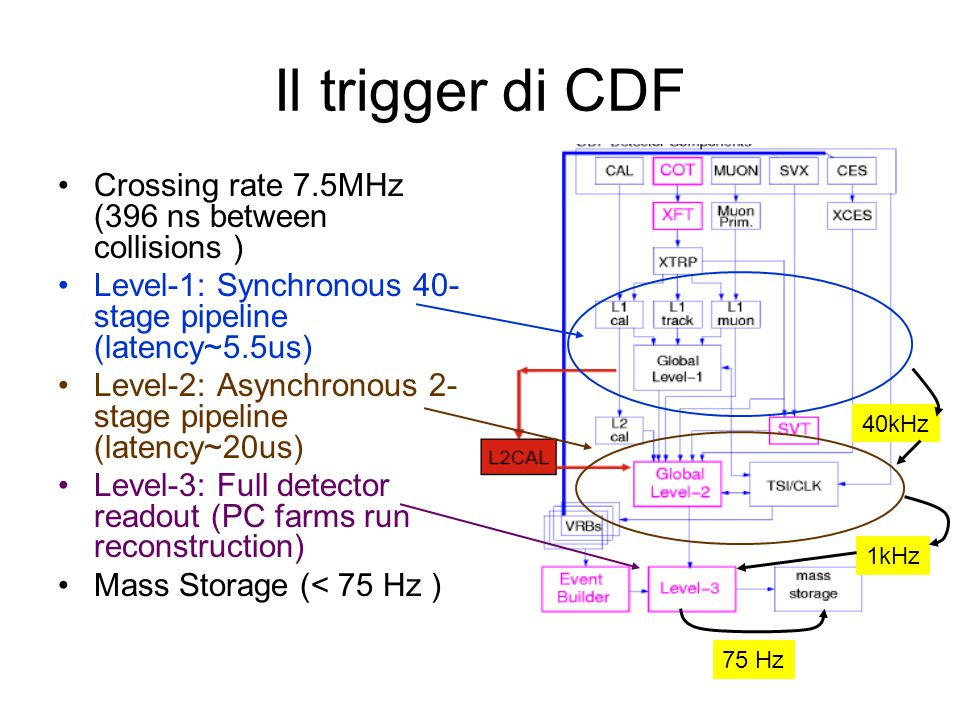 Il trigger di CDF Crossing rate 7.5MHz (396 ns between collisions )