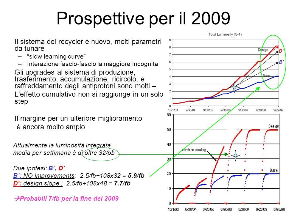 Prospettive per il 2009 Il sistema del recycler è nuovo, molti parametri da tunare. slow learning curve
