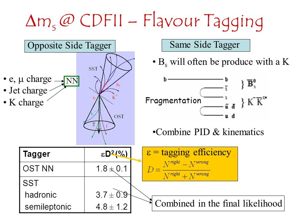 ms @ CDFII – Flavour Tagging
