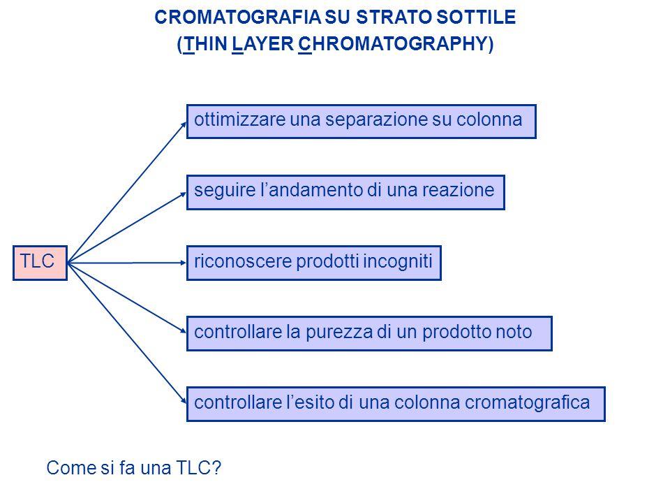 CROMATOGRAFIA SU STRATO SOTTILE (THIN LAYER CHROMATOGRAPHY)