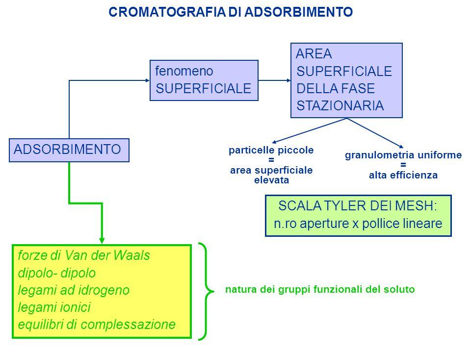 area superficiale elevata granulometria uniforme