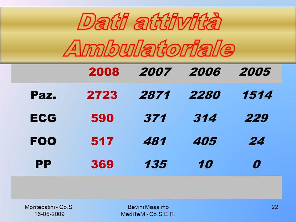 Dati attività Ambulatoriale