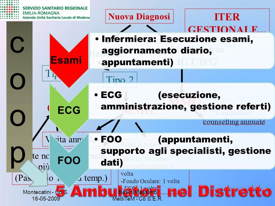 5 Ambulatori nel Distretto