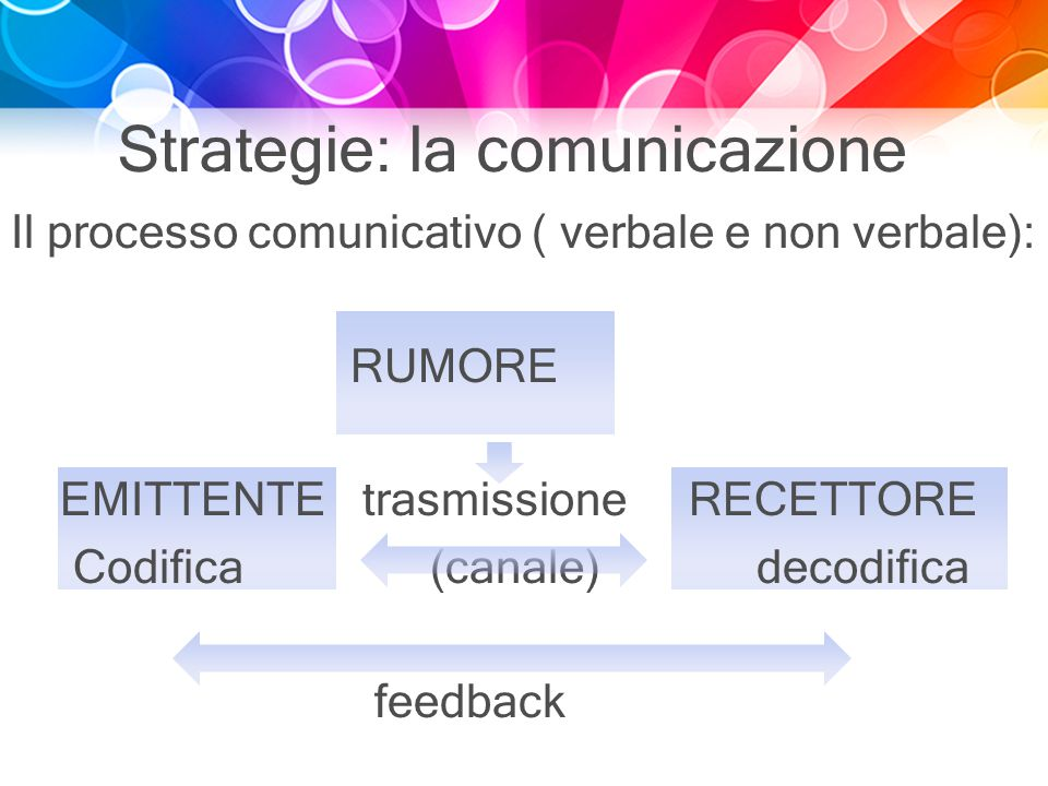 Strategie: la comunicazione