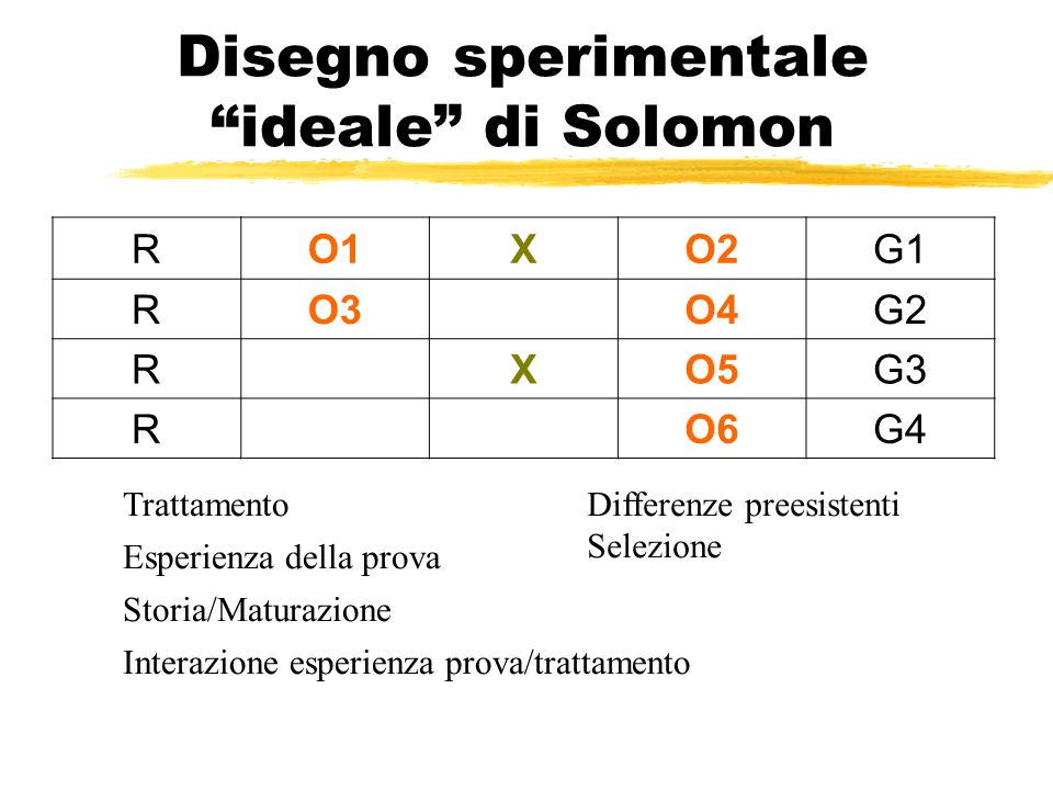 Disegno sperimentale ideale di Solomon