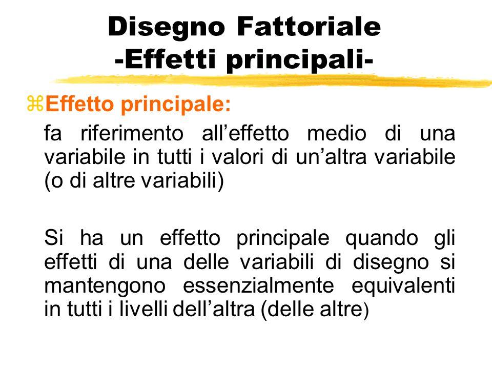 Disegno Fattoriale -Effetti principali-