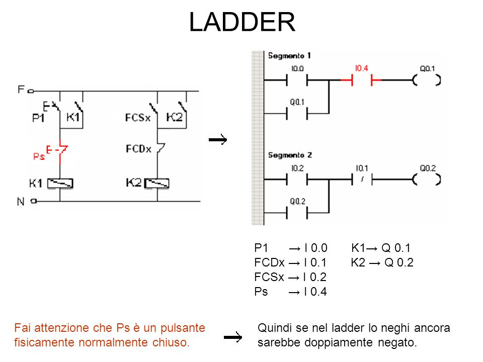 LADDER P1 → I 0.0 K1→ Q 0.1 FCDx → I 0.1 K2 → Q 0.2 FCSx → I 0.2