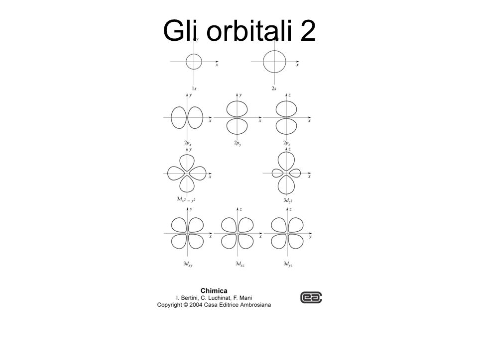 Gli orbitali 2