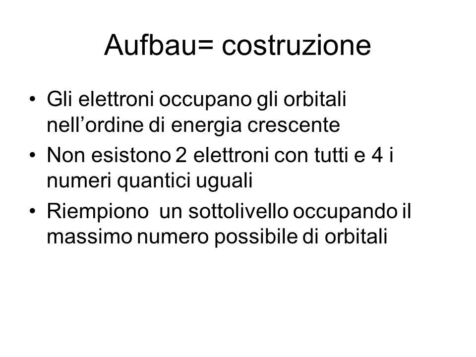 Aufbau= costruzione Gli elettroni occupano gli orbitali nell'ordine di energia crescente.