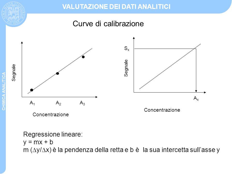 Curve di calibrazione Regressione lineare: y = mx + b