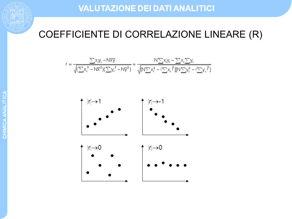 COEFFICIENTE DI CORRELAZIONE LINEARE (R)