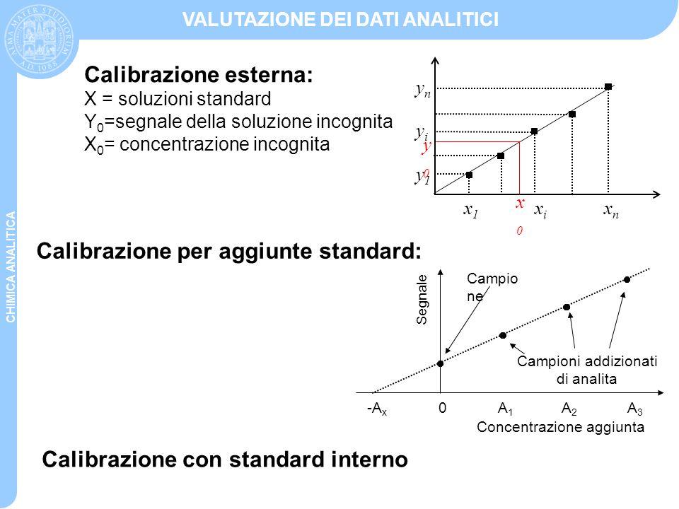Calibrazione esterna: