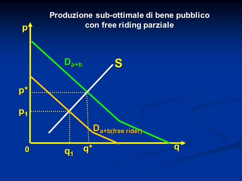 Produzione sub-ottimale di bene pubblico con free riding parziale