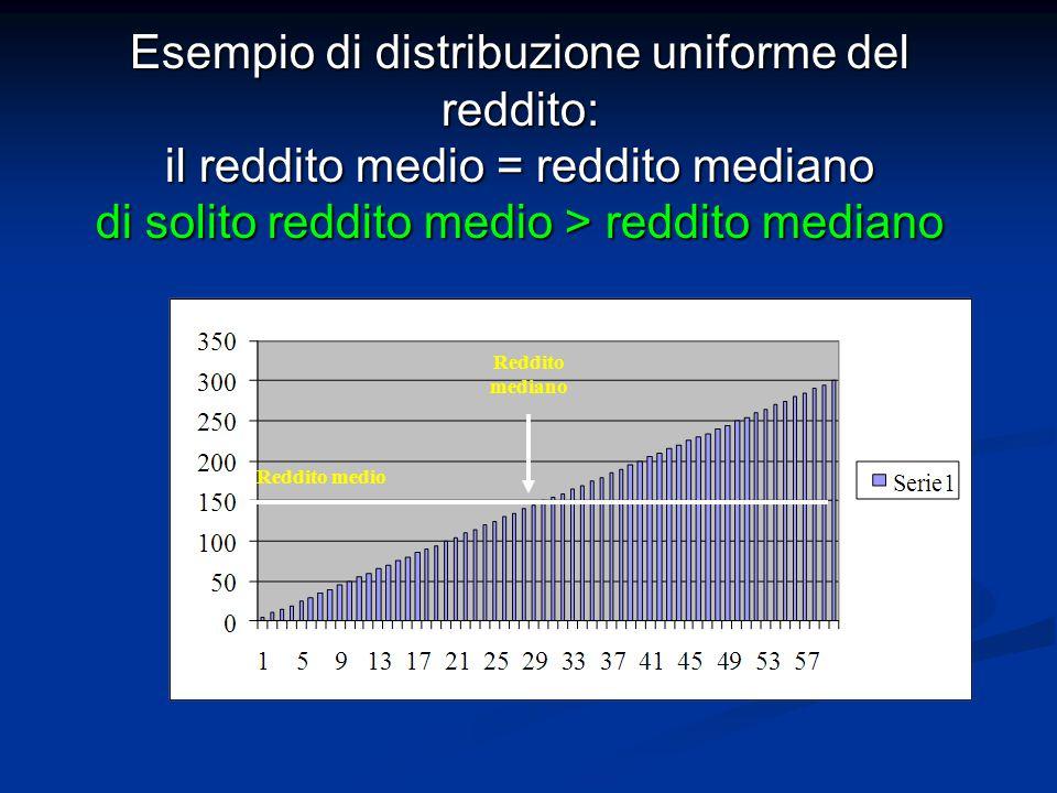 Esempio di distribuzione uniforme del reddito: il reddito medio = reddito mediano di solito reddito medio > reddito mediano