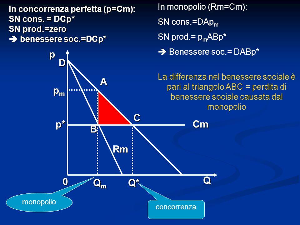 p D A pm C p* Cm B Rm Q Qm Q* In monopolio (Rm=Cm):