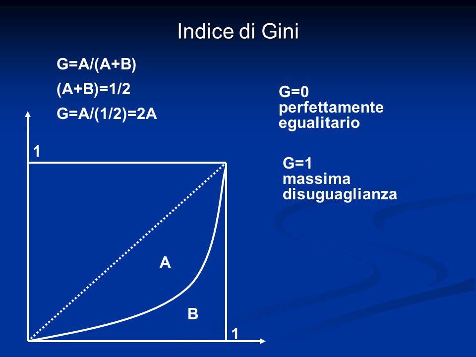 Indice di Gini G=A/(A+B) (A+B)=1/2 G=A/(1/2)=2A G=0