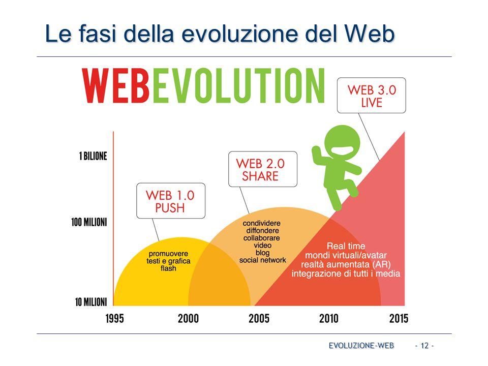 Le fasi della evoluzione del Web