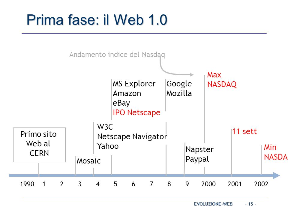 Prima fase: il Web 1.0 MS Explorer Amazon eBay IPO Netscape