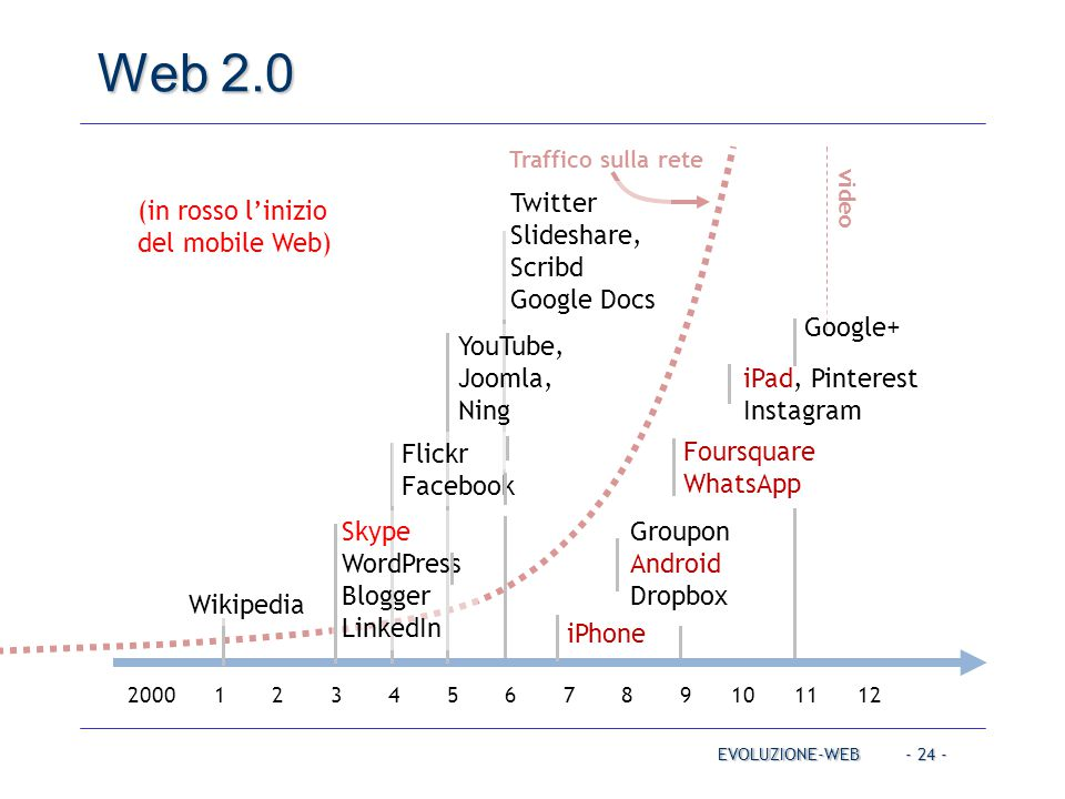 Web 2.0 Twitter, Slideshare, Scribd Google Docs YouTube, Joomla, Ning