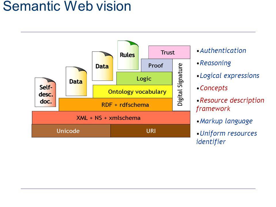 see http://www.w3.org/2000/Talks/1206-xml2k-tbl/Overview.html