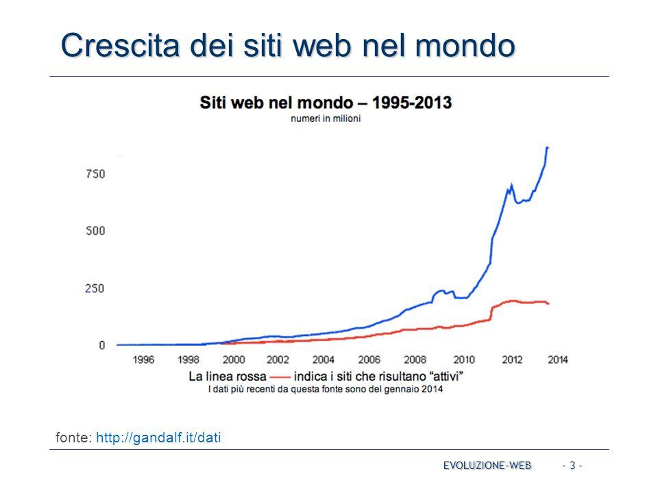 Crescita dei siti web nel mondo