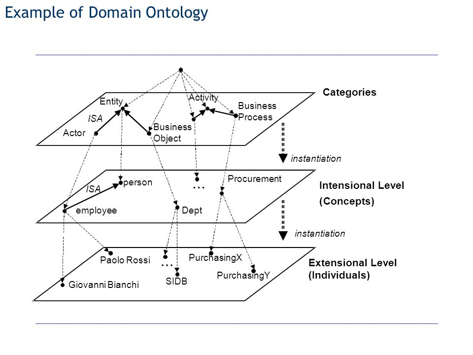 Example of Domain Ontology