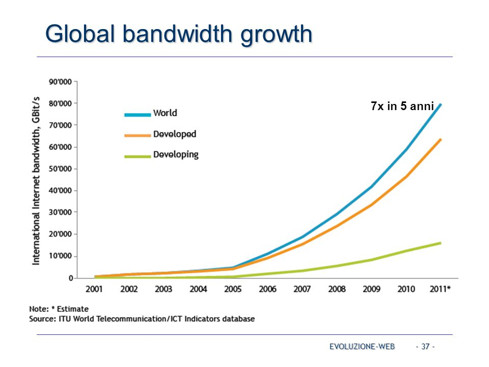 Global bandwidth growth
