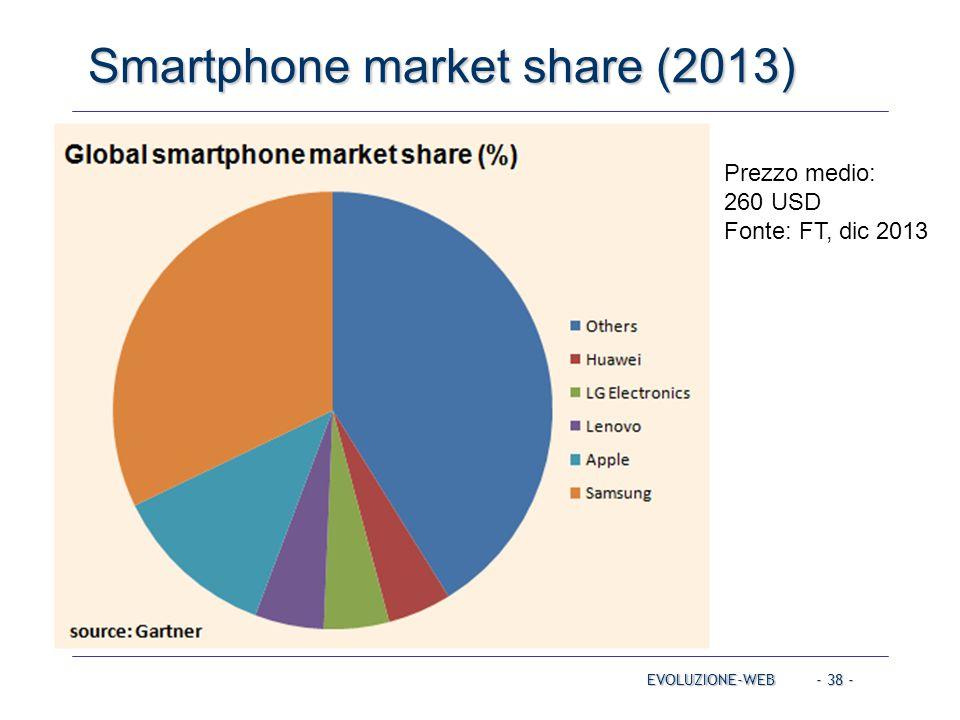 Smartphone market share (2013)